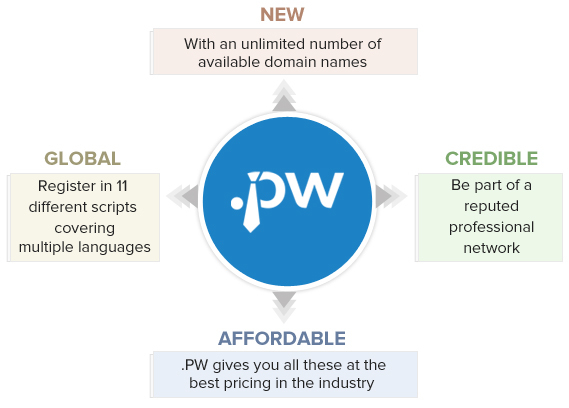 .pw domain – general availability